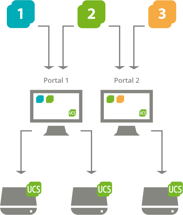 Schema of the portal concept in UCS: Portals can be independently defined and assigned to UCS systems as start site; a link entry can be displayed on multiple portals.